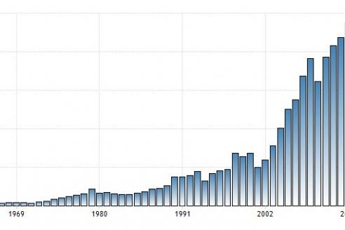Динамика роста ВВП Турции 1969—2016 гг.